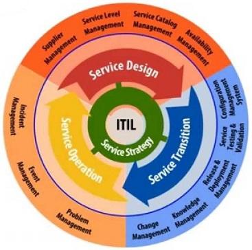 ialmmedia ITIL